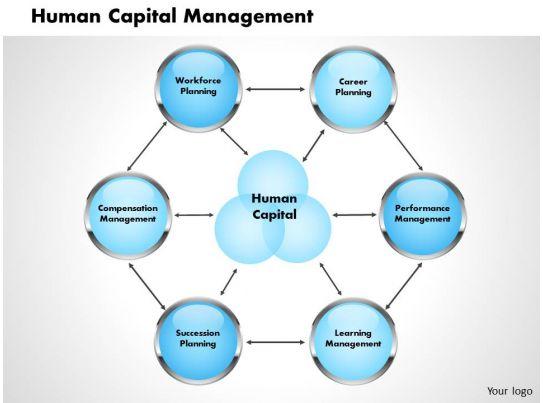 Human Capital Management Powerpoint Presentation Slide ...