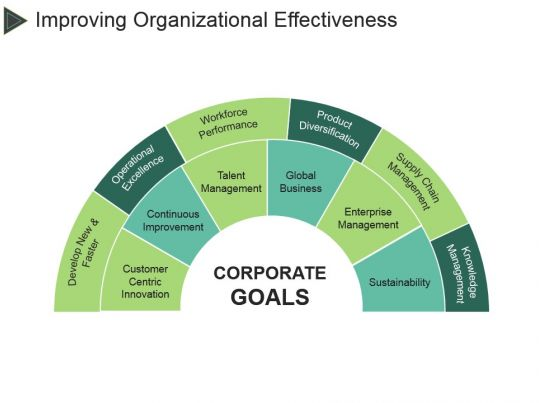 organizational effectiveness diagrams  81984354 style circular semi 6 piece powerpoint ...