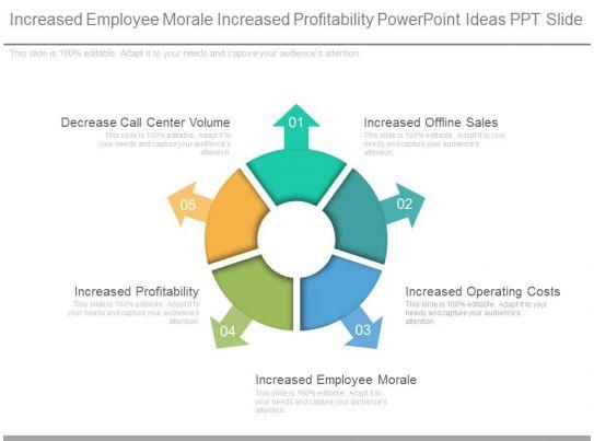 increased employee morale increased profitability