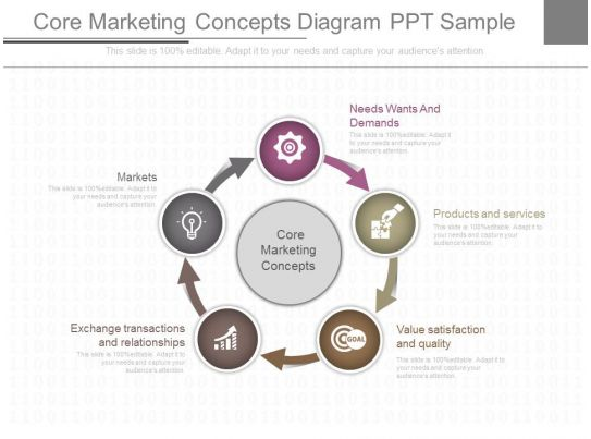 9 core concepts of marketing To understand the role of marketing and its core concepts 3 to state the understand the core concepts of market, consumer needs, products and exchange 3 memory on the three basic steps of a marketing process and recapping the definition of market segmentation and its benefits to students ppt #9 ppt#31-32.