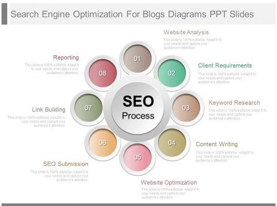 innovative search engine optimization for blogs diagrams ppt slides powerpoint slide template. Black Bedroom Furniture Sets. Home Design Ideas