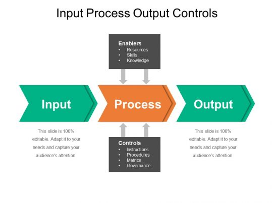 Input Process Output Controls Example Of Ppt Presentation ...