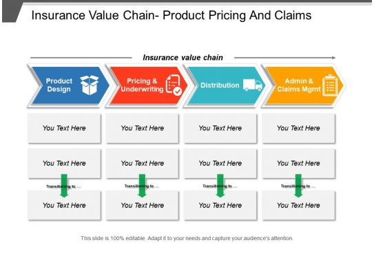 insurance value chain product pricing and claims