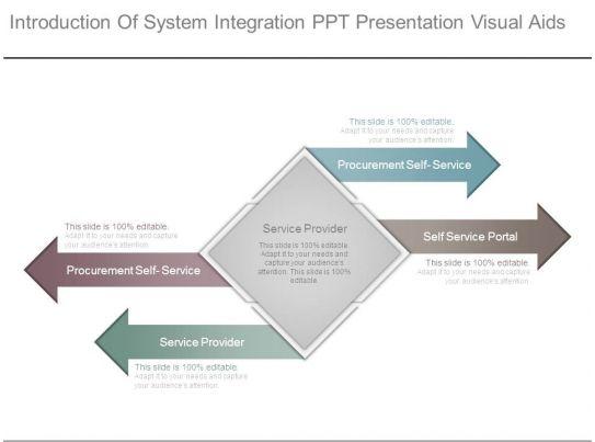Presentation Skills 1: Use Visual Aids