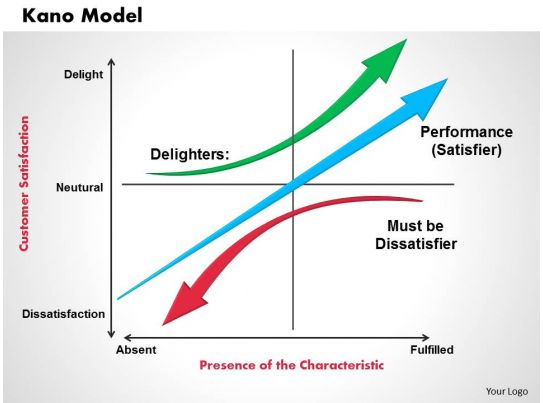 quality management and the kano model Paper i, pages 4 – 44 have been published in total quality management and  business  her expertise in the area of kano model and quality engineering.