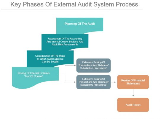 key phases of external audit system process ppt design