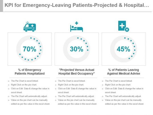 occupant emergency plan template - kpi for emergency leaving patients projected and hospital