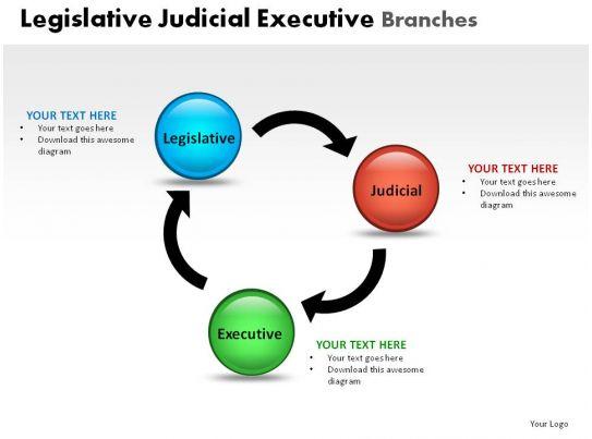 legislative judicial executive powerpoint presentation