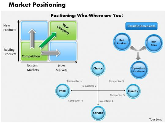 Market Positioning Powerpoint Presentation Slide Template
