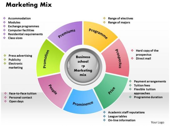 Marketing mix powerpoint presentation slide template for Product design marketing
