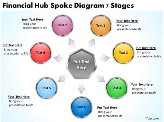 marketing plan financial hub spoke diagram 7 stages
