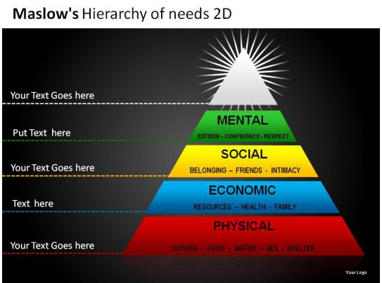 maslows hierarchy of needs 2d powerpoint presentation