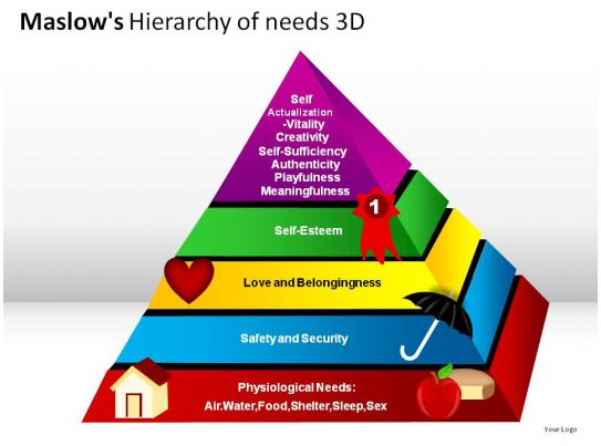 an ad analysis based on abraham maslows hierarchy of needs According to humanist psychologist abraham maslow,  a closer look at maslow's hierarchy of needs maslow  his research on self-actualization was also based on a .