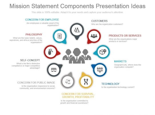 nine component of mission statement What are the nine basic components of a mission statement  (include the number of the component i chapter 3: doing business in global markets .