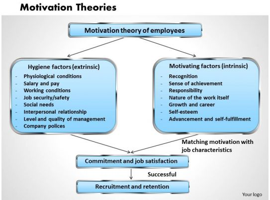 Motivation Theories Powerpoint Presentation Slide Template