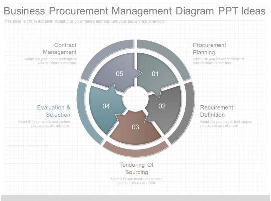 new business procurement management diagram ppt ideas