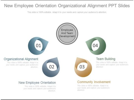 New employee orientation organizational alignment ppt for New employee orientation template powerpoint