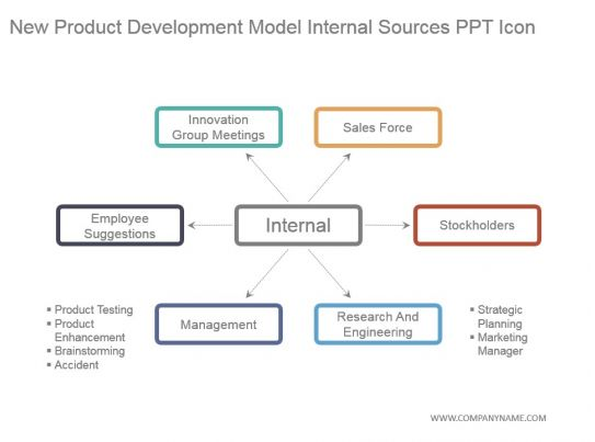 New Product Development Model Internal Sources Ppt Icon ...