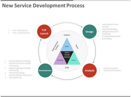 new service development process ppt slides