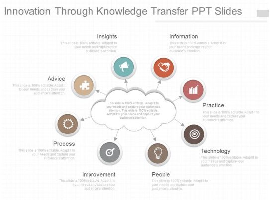 0914 Muscles Of The Hand Medical Images For Powerpoint moreover One Innovation Through Knowledge Transfer Ppt Slides additionally municating Strategic Change furthermore Agile Change Management 2010 likewise How To Use Flowchart In Programming For. on communication process diagram