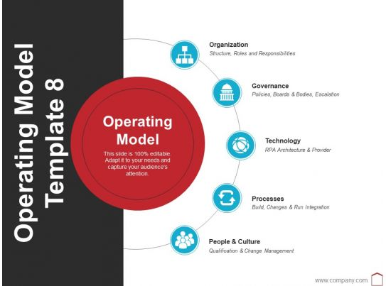 operating model template 8 ppt layouts picture