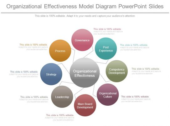 Organizational Effectiveness Model Diagram Powerpoint