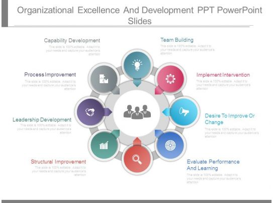 organizational excellence and development ppt powerpoint slides