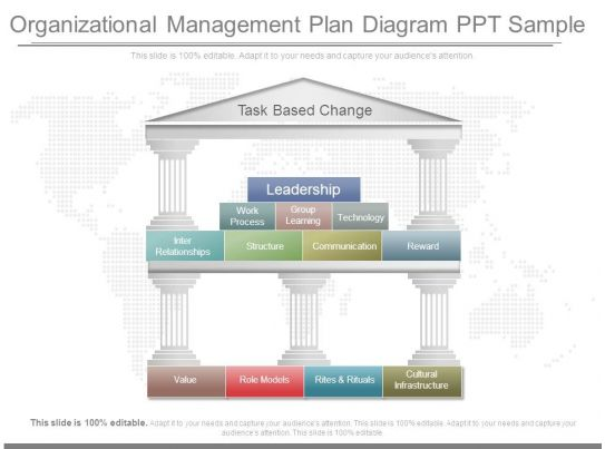 management planning presentation sfigg A person who holds a management position inside an organization is required to think strategically and conceptually in order to achieve.