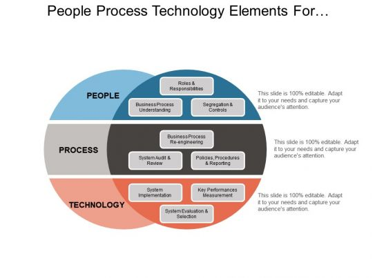 people process technology elements for successful change