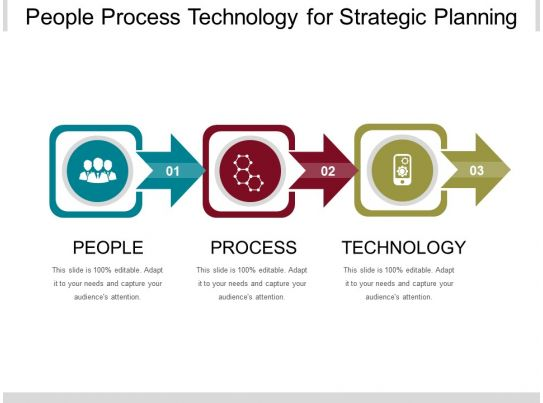 people process technology for strategic planning ppt