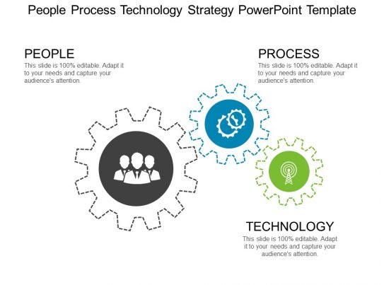 People Process Technology Strategy Powerpoint Presentation