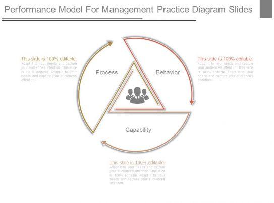 performance model for management practice diagram slides