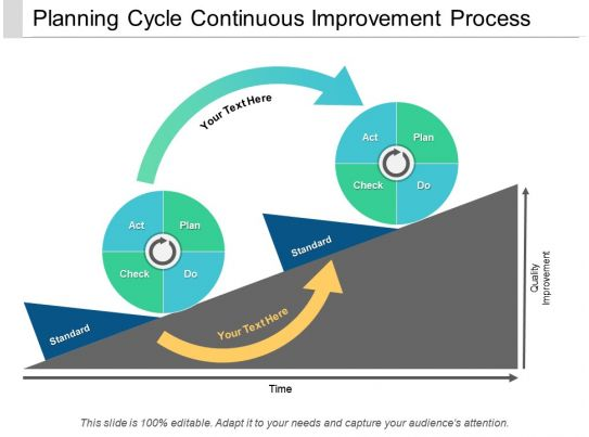 Water Management Technician : Planning cycle continuous improvement process powerpoint