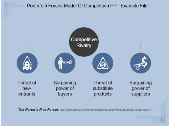 porters 5 forces model of competition ppt example file