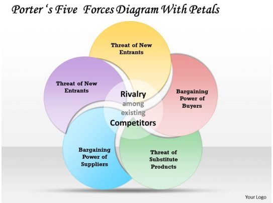 Porters five forces diagram with petals powerpoint for Porter five forces template word