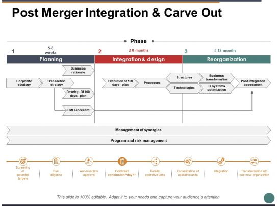 Post Merger Integration And Carve Out Ppt Powerpoint Presentation