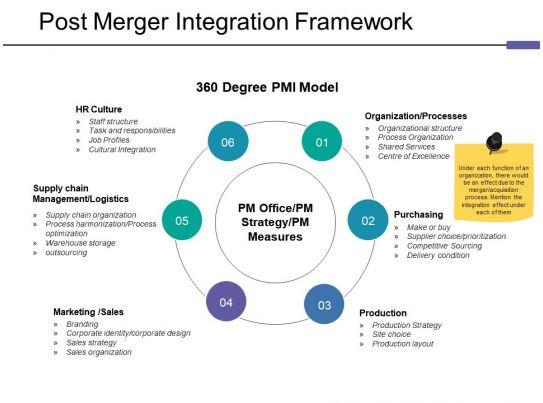 Post Merger Integration Framework Ppt Tips | PowerPoint ...
