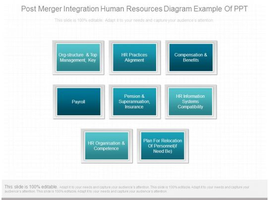 Post Merger Integration Human Resources Diagram Example Of Ppt