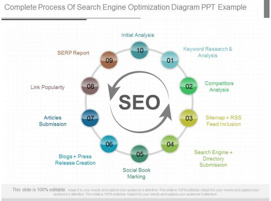 ppt complete process of search engine optimization diagram ppt example presentation powerpoint. Black Bedroom Furniture Sets. Home Design Ideas