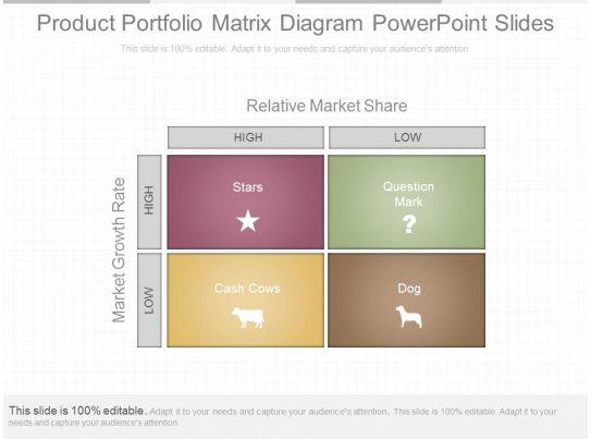 Ppts Product Portfolio Matrix Diagram Powerpoint Slides