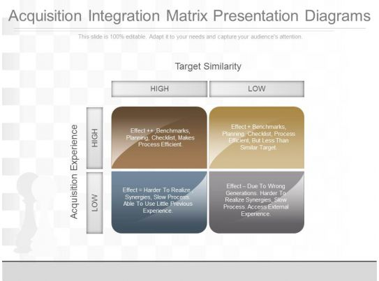 pptx acquisition integration matrix presentation diagrams