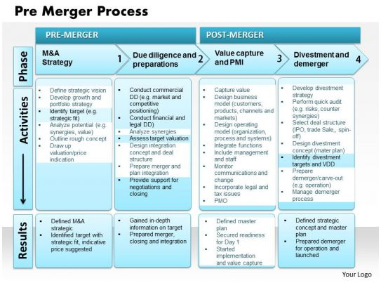 Pre Merger Process Powerpoint Presentation Slide Template