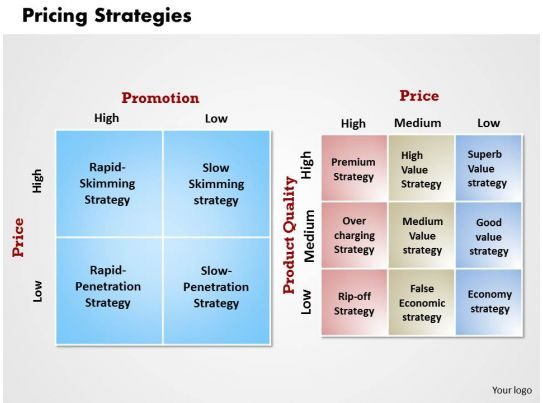 PRICING STRATEGIES Powerpoint Presentation Slide Template ...