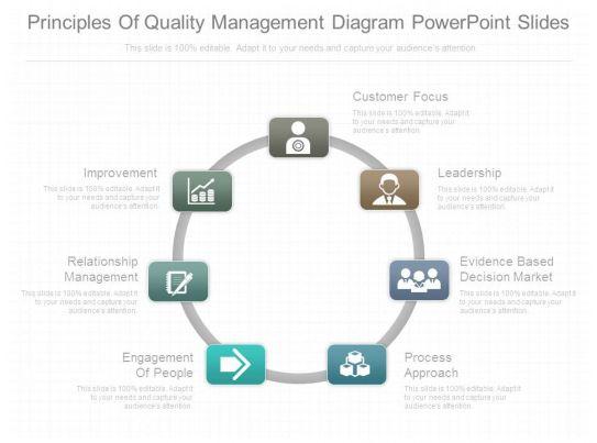 Principles Of Quality Management Diagram Powerpoint Slides