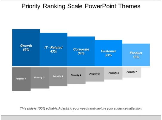 priority ranking scale powerpoint themes