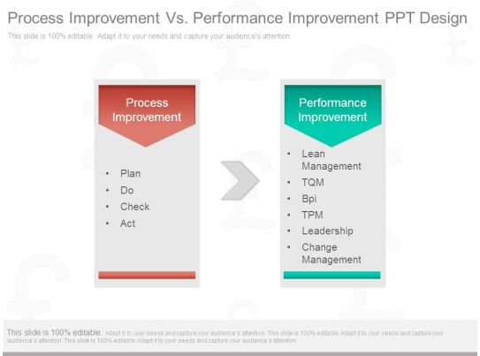 process improvement vs performance improvement ppt design