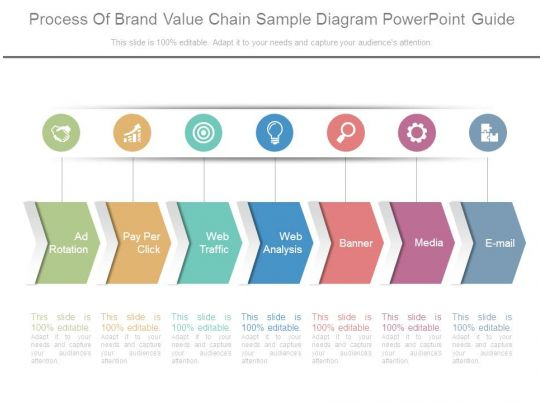 brand assessment template - process of brand value chain sample diagram powerpoint