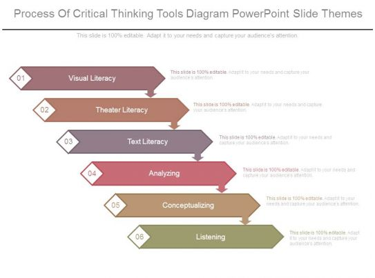 process of critical thinking ppt Critical thinking skills  critical thinking skills - powerpoint ppt presentation by ekram  the seven steps of the research process.