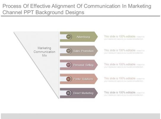 process of effective alignment of communication in