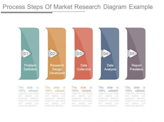 Market research process example